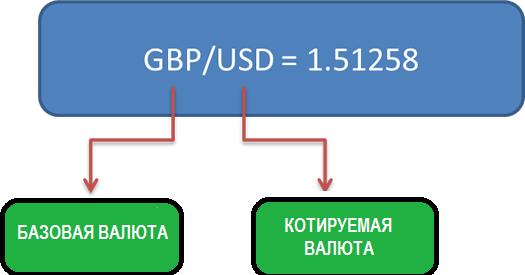 Котируемая и базовая валюта